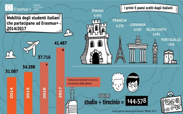 Aumentano gli studenti italiani all'estero con Erasmus+