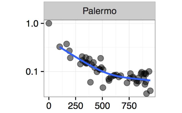 Isonomi Palermo