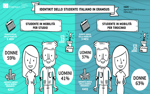 Tirocini Erasmus in crescita, Italia terza in Europa
